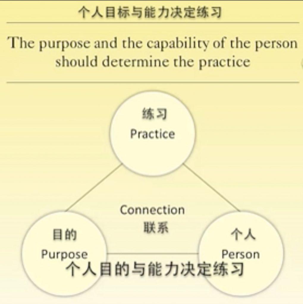 阿斯汤加瑜伽(Ashtanga Yoga)第一序列学习与实践笔记(六)